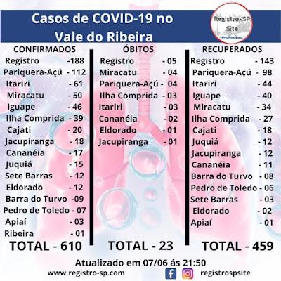 Vale do Ribeira soma 610 casos positivos, 459 recuperados e 23 mortes do Coronavirus - Covid-19