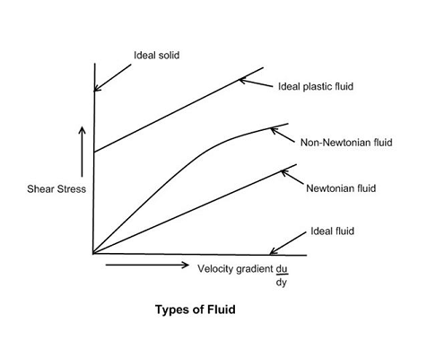 Welcome To Student Notes: Fluid Mechanics
