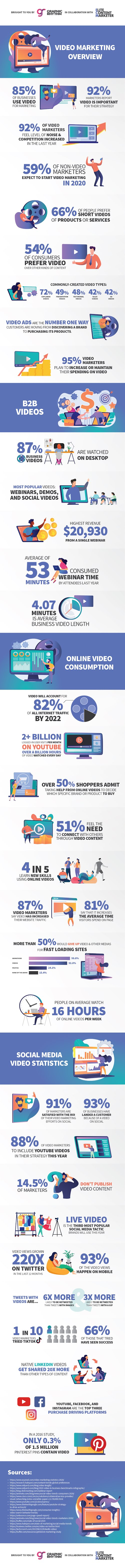 Video Marketing Overview #infographic