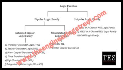 Logic Families - Bipolar Logic And Unipolar Logic Families