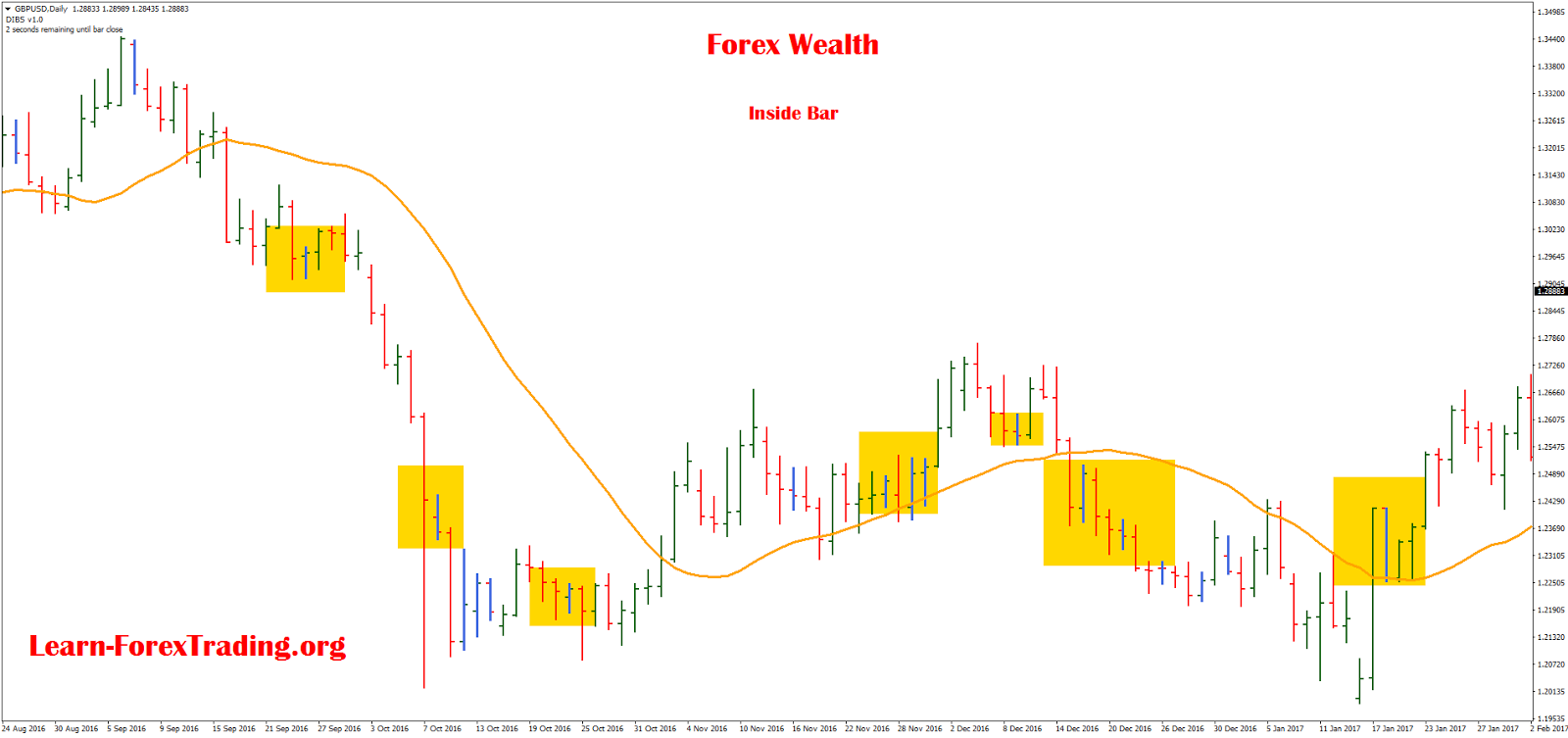 Forex an inside view