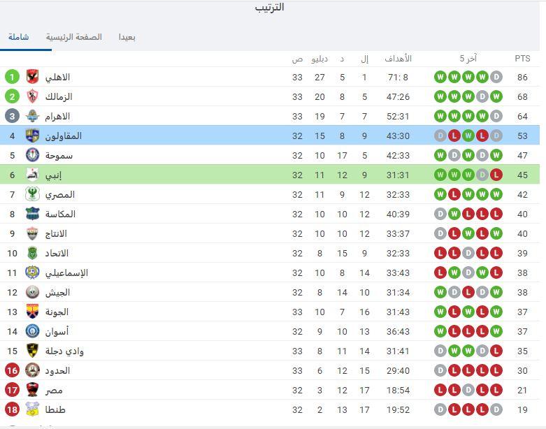 جدول ترتيب الدورى المصرى بعد مباراة اليوم الأربعاء 14- 10- 2020