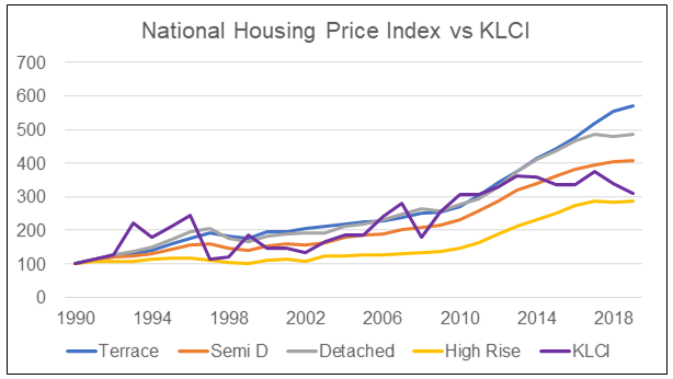 National HPI by type vs KLCI