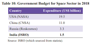 Space Agencies Budget