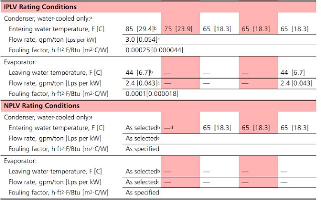 What is COP, IPLV, NPLV & SPLV in Air Conditioner System