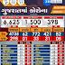 Gujarat corona Update date 06-5-2020 Evening 05-00 PM.
