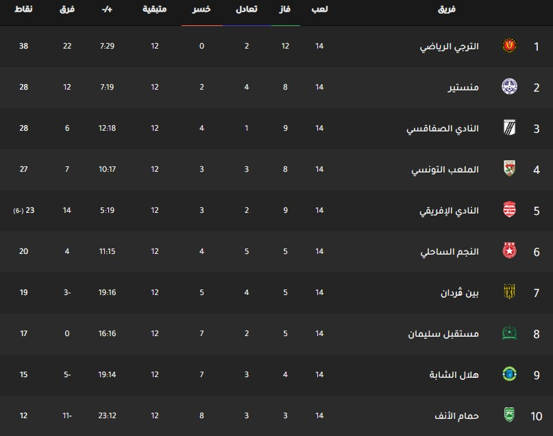 جدول ترتيب فرق الدوري التونسي اليوم بتاريخ 12-2-2020