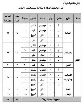 مواصفات امتحان اللغة العربية الصف الثاني الأبتدائي ترم ثاني 2018