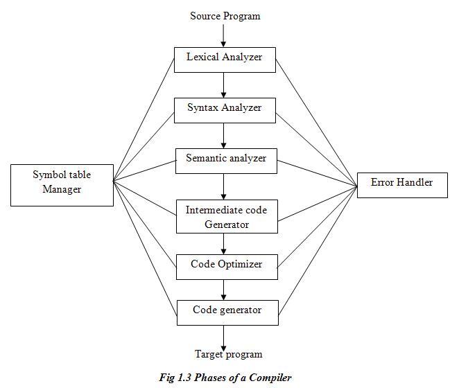 Principles Of Compiler Design By A Puntambekar Pdf