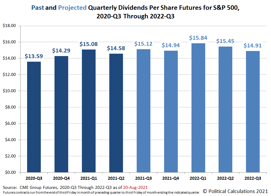 Past and Projected S&P 500 Quarterly Dividends per Share, 2020-Q3 through 2022-Q3