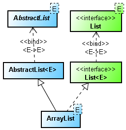 How to synchronize ArrayList in Java with Example