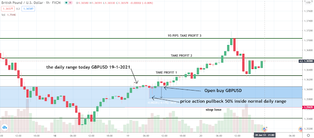 GBPUSD PROFIT DAY TRADE MARKET