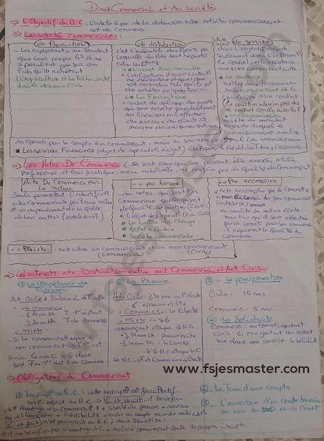 Résumé Droit Commercial et des Sociétés