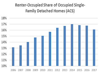 Single Family Rental Market