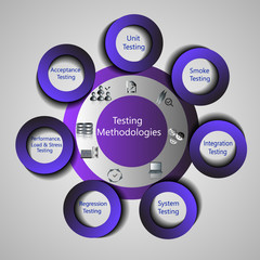 Different Types of Software Testing