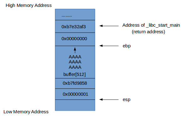Sec-Art: A Simple Demonstration of Buffer Overflow Vulnerability