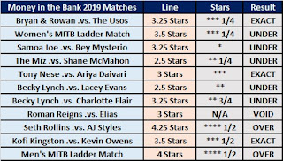 Money in the Bank 2019 - Observer Star Ratings Over/Under Betting Results