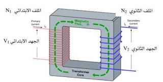 المحولات الكهربائية