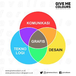 Lingkup Desain Grafis Komunikasi