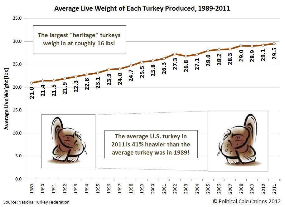 Average Live Weight of Each Turkey Produced, 1989-2011