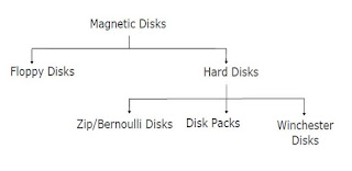 computer storage Mahnetic Disks