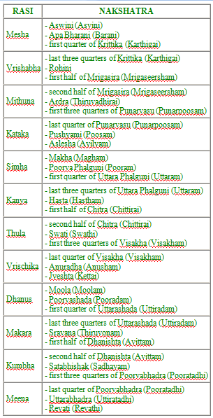thamizhinfohub: Know your Rasi and Nakshatra!