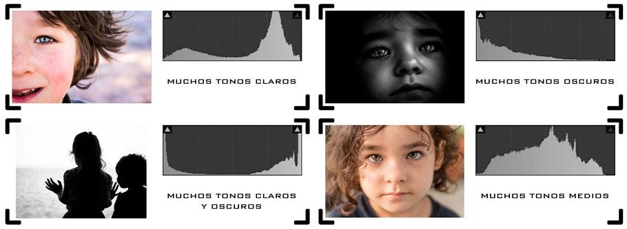 Diferentes tipos de histograma