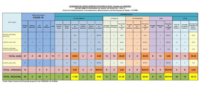 48,00 % da taxa de ocupação dos leitos de UTI do SUS (13 vagas)  e  (04 vagas) particular   dos Hospitais do Vale do Ribeira (16/09)