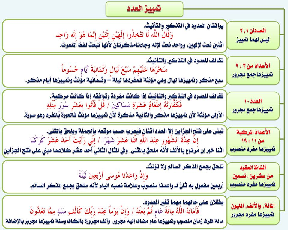 بالصور قواعد اللغة العربية للمبتدئين , تعليم قواعد اللغة العربية , شرح مختصر في قواعد اللغة العربية 91.jpg