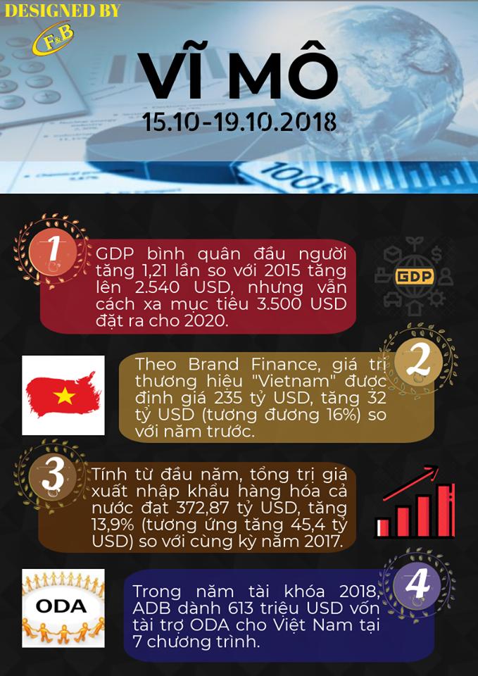 Toàn Cảnh Kinh Tế Tuần 4 - Tháng 10/2018