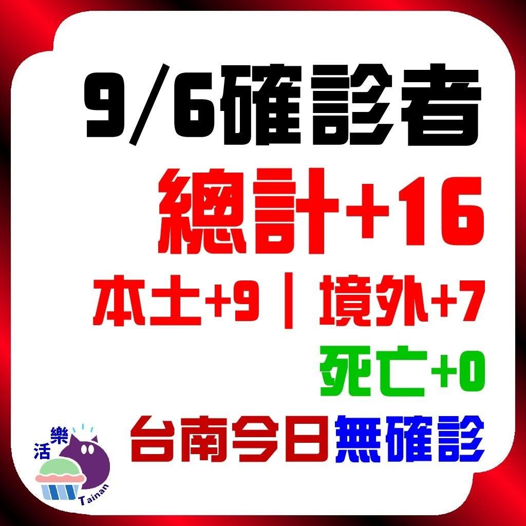 CDC公告,今日(9/6)確診:16。本土+9、境外+7、死亡+0。台南今日無確診(+0)(連71天)。