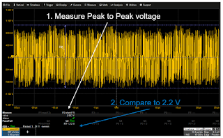 Testing for transmitter peak differential output ensures that the signal stays within the 2.2 V pk-pk limit