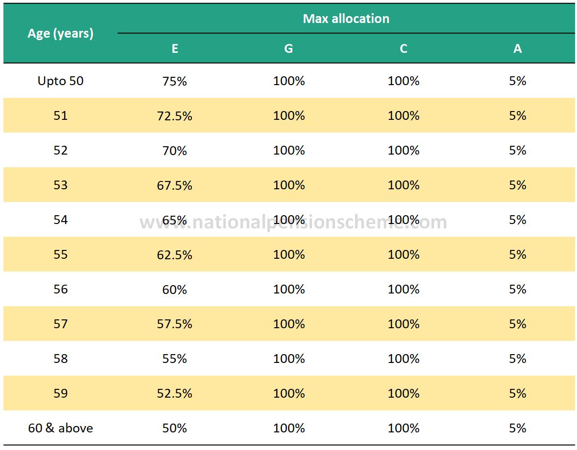 NPS Maximum exposure to equities, debt and alternatives