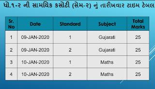 STD 3 to 8 Mukhvachan Kasoti Marks Online Entry useful guideline