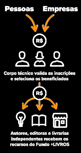 Infográfico explica o fluxo da campanha: pessoas e empresas doando para a campanha. Depois um corpo técnico avalia as pessoas que solicitaram a ajuda e esse dinheiro será repassado para os solicitantes.