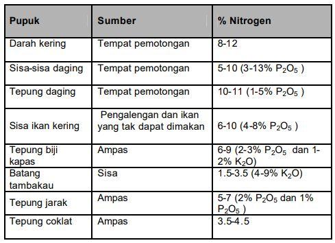 Tabel Pembawa Nitrogen organik