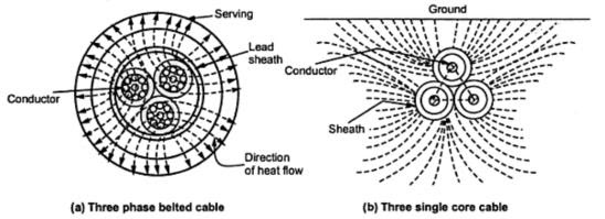 Heat Flow in a Cable ~ your electrical home