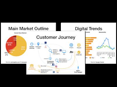 GetBoat.com - Digital marketing strategy samples