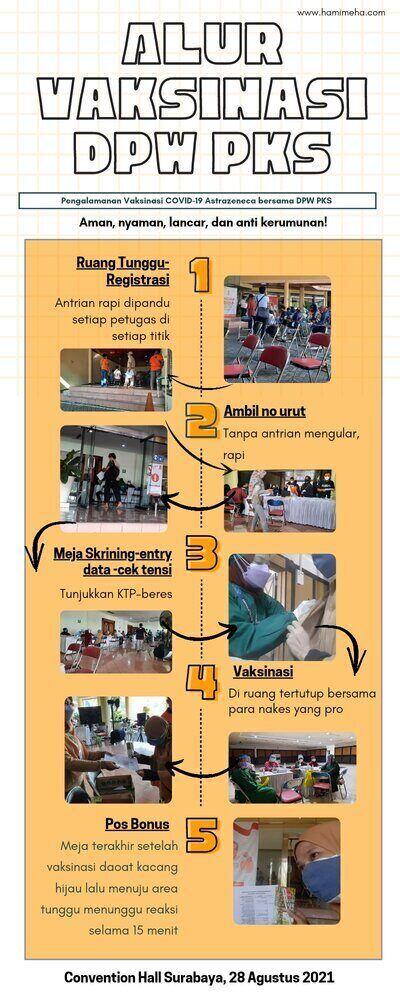 Pengalaman vaksinasi astrazeneca bersama DPW PKS JATIM
