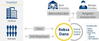 Reksadana, Teknik Investasi bagi Investor Super Sibuk?