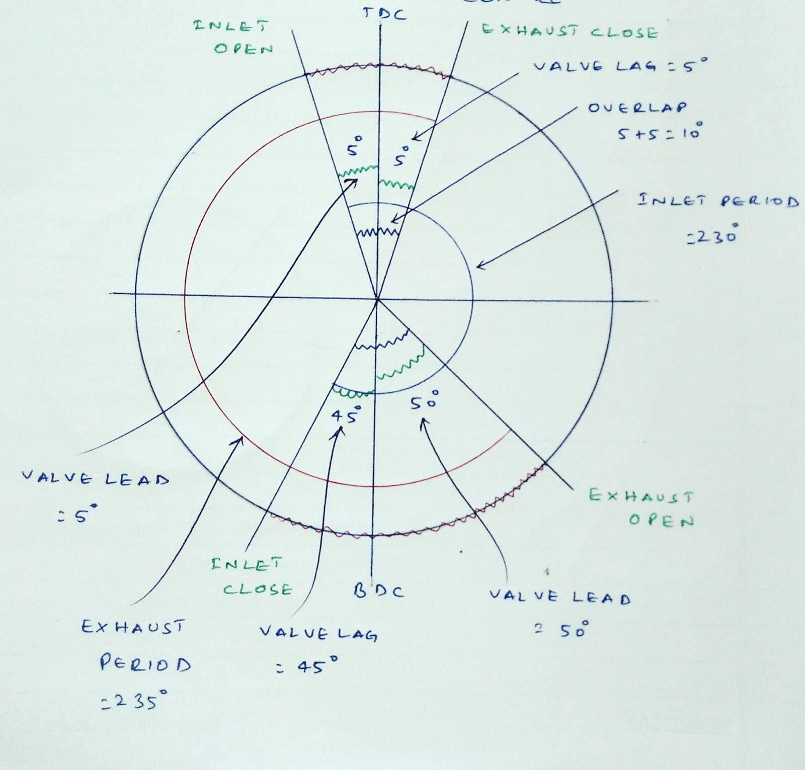 4 stroke petrol engine diagram bmw 318i e46 radio wiring valve timing of si