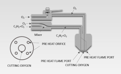 Oxygen cutting: Types and processes