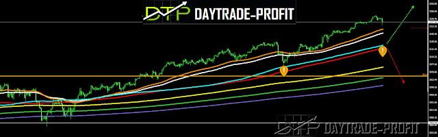 SP 500 price forecast