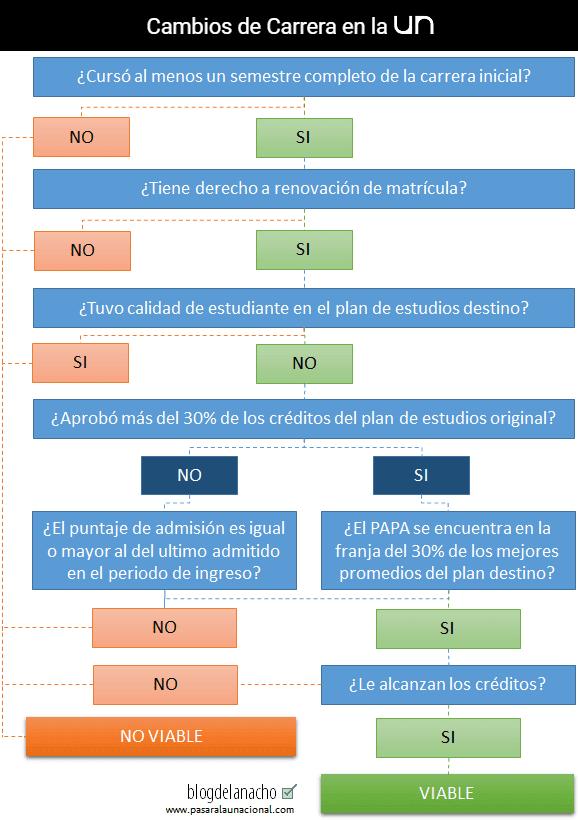 Cambio de Carrera UNAL Colombia Sedes