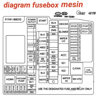 diagram sekring fusebox HYUNDAI SANTA FE 2015-2016