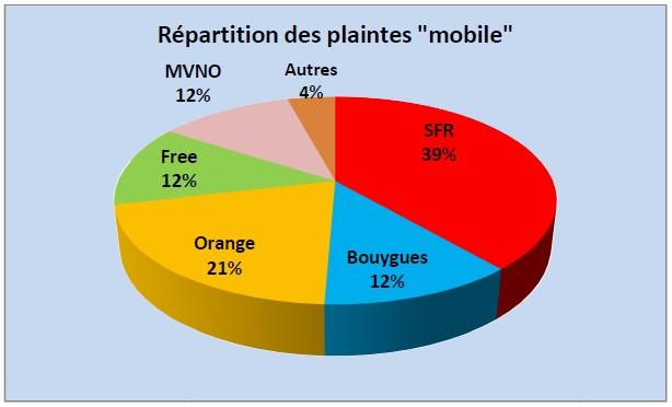 La répartition des plaintes dans les télécoms mobiles en 2015