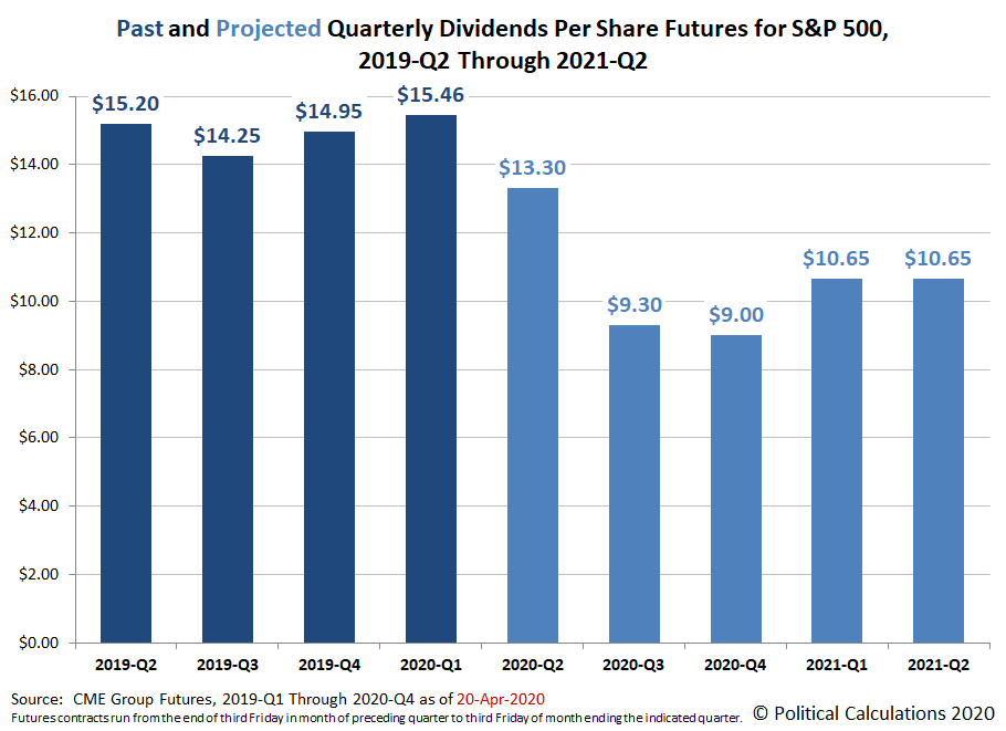Past and Projected Quarterly Dividends Futures for the S&P 500, 2019-Q2 through 2021-Q2, Snapshot on 16 April 2020
