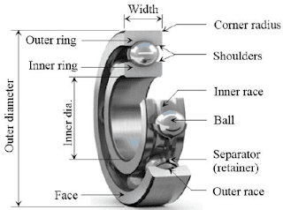 Nomenclature of Deep groove ball bearing