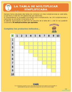 La tabla de multiplicar simplificada.
