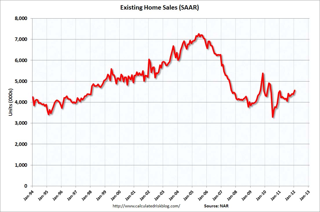 calculated risk existing home s in million saar  existing home s